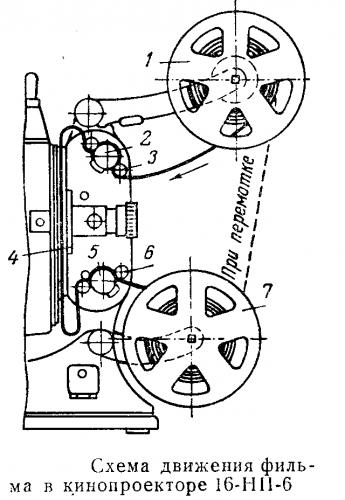 Схема движения киноплёнки