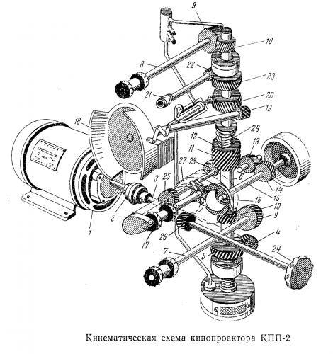 Кинематическая схема кинопроектора КПП-2